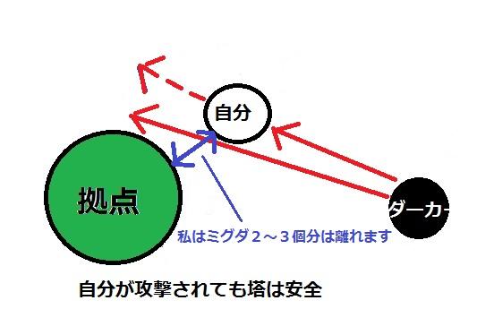 防衛解説3